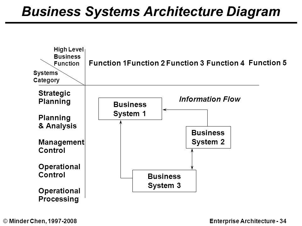 Minder Chen Enterprise Architecture 1 Source Ppt Download