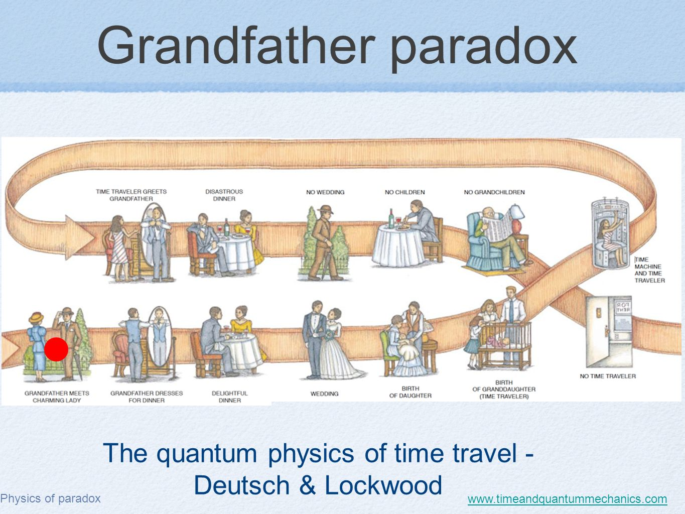 What is the Paradox of the grandfather