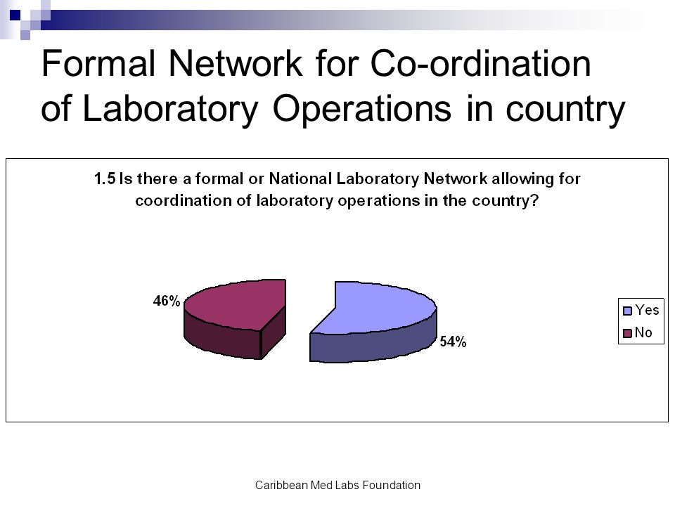 Caribbean Med Labs Foundation Formal Network for Co-ordination of Laboratory Operations in country