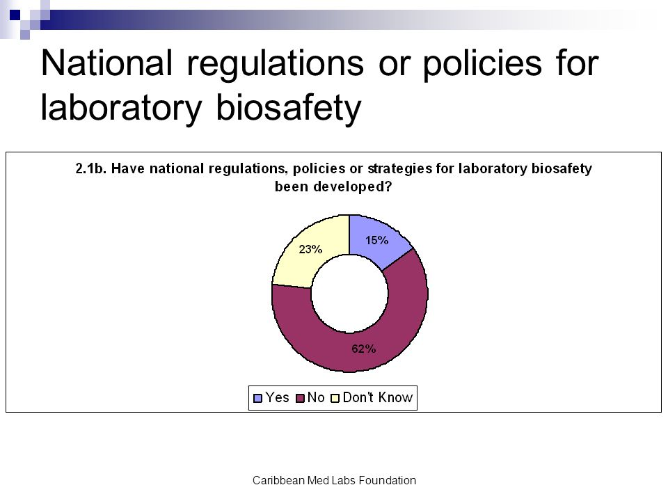 Caribbean Med Labs Foundation National regulations or policies for laboratory biosafety