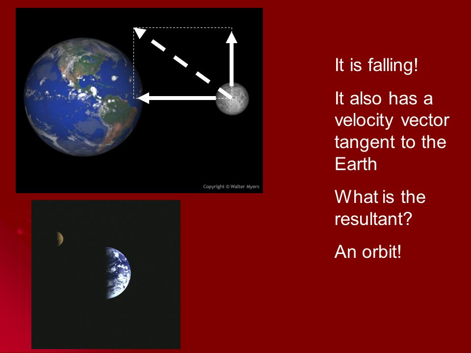 It is falling! It also has a velocity vector tangent to the Earth What is the resultant An orbit!