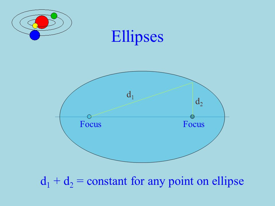 Kepler's Laws  First Law  Planets orbit the Sun in ellipses with the Sun at one focus of the ellipse Sun Planet