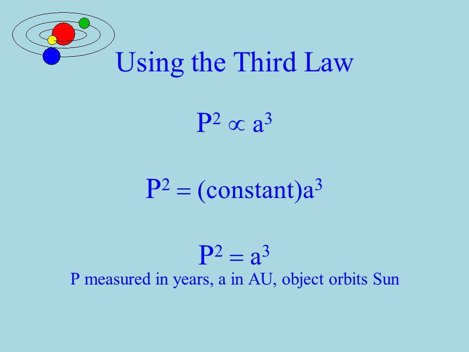 Kepler's Laws  Third Law  The orbital period of a planet squared is proportional to the length of the semi-major axis cubed.