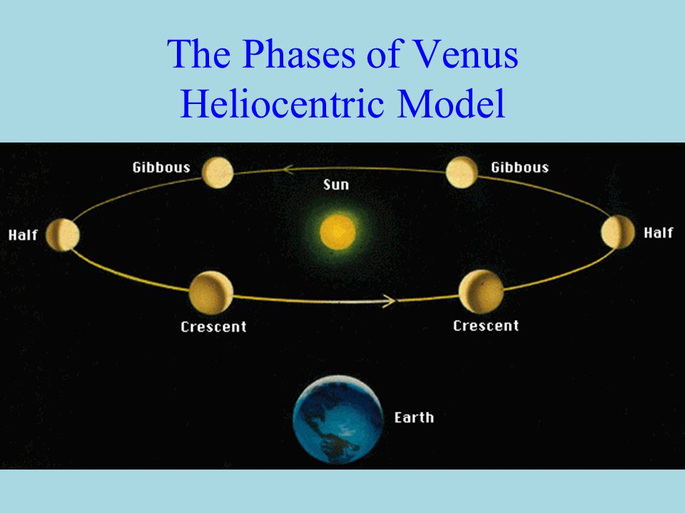 The Phases of Venus Geocentric Model