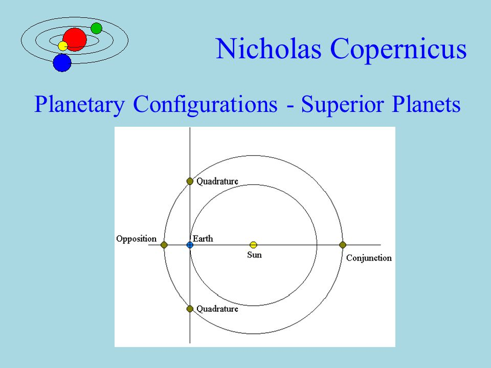 Planetary Configurations - Inferior Planets