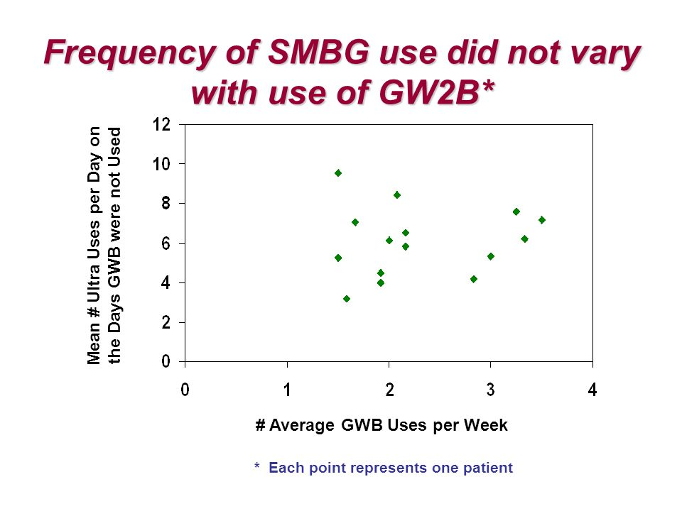 Frequency of SMBG use did not vary with use of GW2B* Mean # Ultra Uses per Day on the Days GWB were not Used # Average GWB Uses per Week * Each point represents one patient