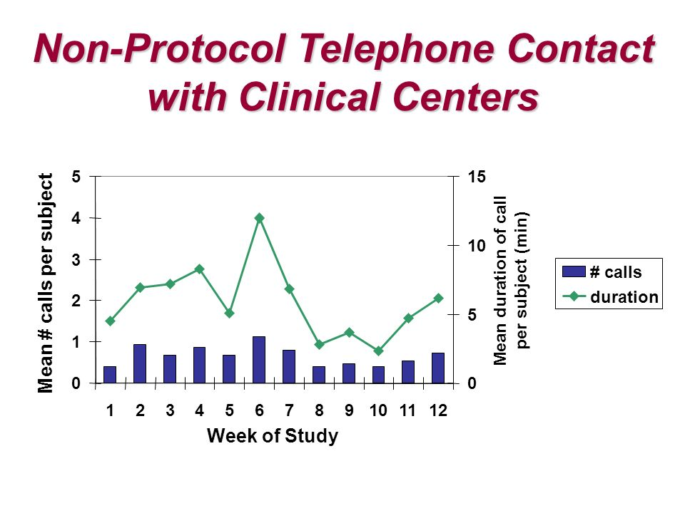 Non-Protocol Telephone Contact with Clinical Centers Week of Study Mean # calls per subject # calls duration Mean duration of call per subject (min)