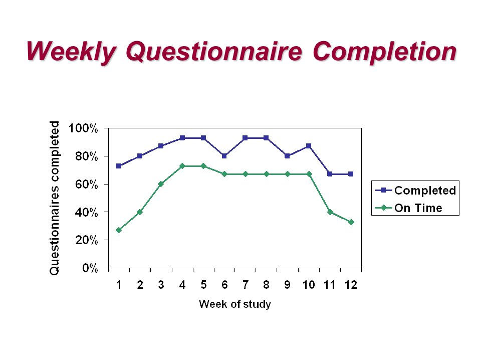 Weekly Questionnaire Completion