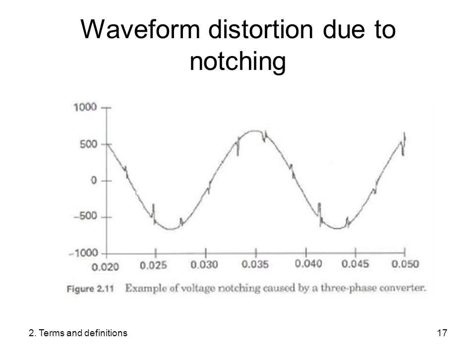 2. Terms and definitions17 Waveform distortion due to notching