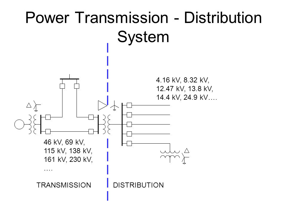 Power Transmission - Distribution System 46 kV, 69 kV, 115 kV, 138 kV, 161 kV, 230 kV, ….