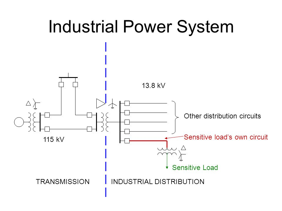Industrial Power System 115 kV 13.8 kV TRANSMISSIONINDUSTRIAL DISTRIBUTION Sensitive Load Sensitive load's own circuit Other distribution circuits