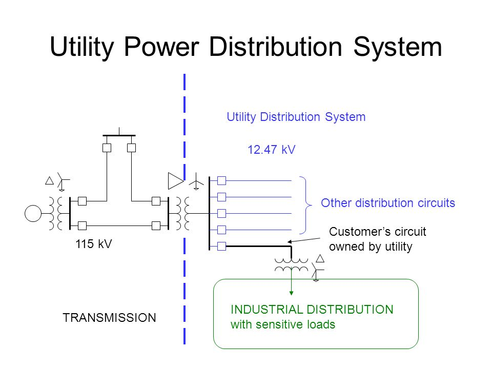 Utility Power Distribution System 115 kV kV TRANSMISSION INDUSTRIAL DISTRIBUTION with sensitive loads Customer's circuit owned by utility Other distribution circuits Utility Distribution System