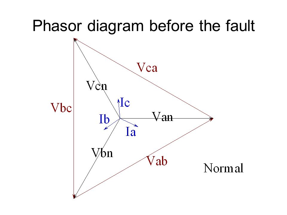 Phasor diagram before the fault