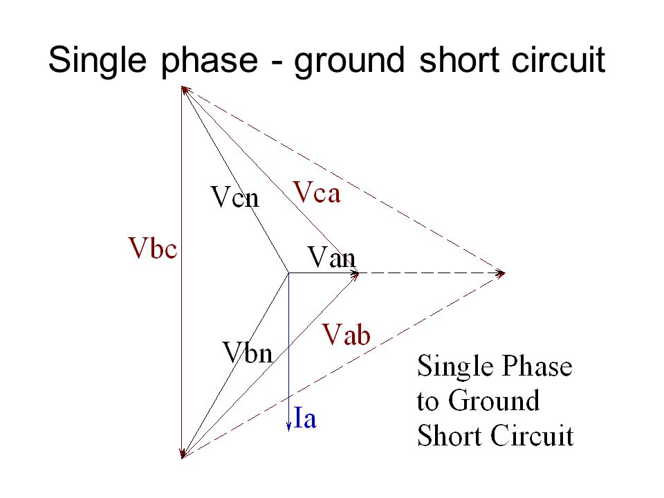 Single phase - ground short circuit