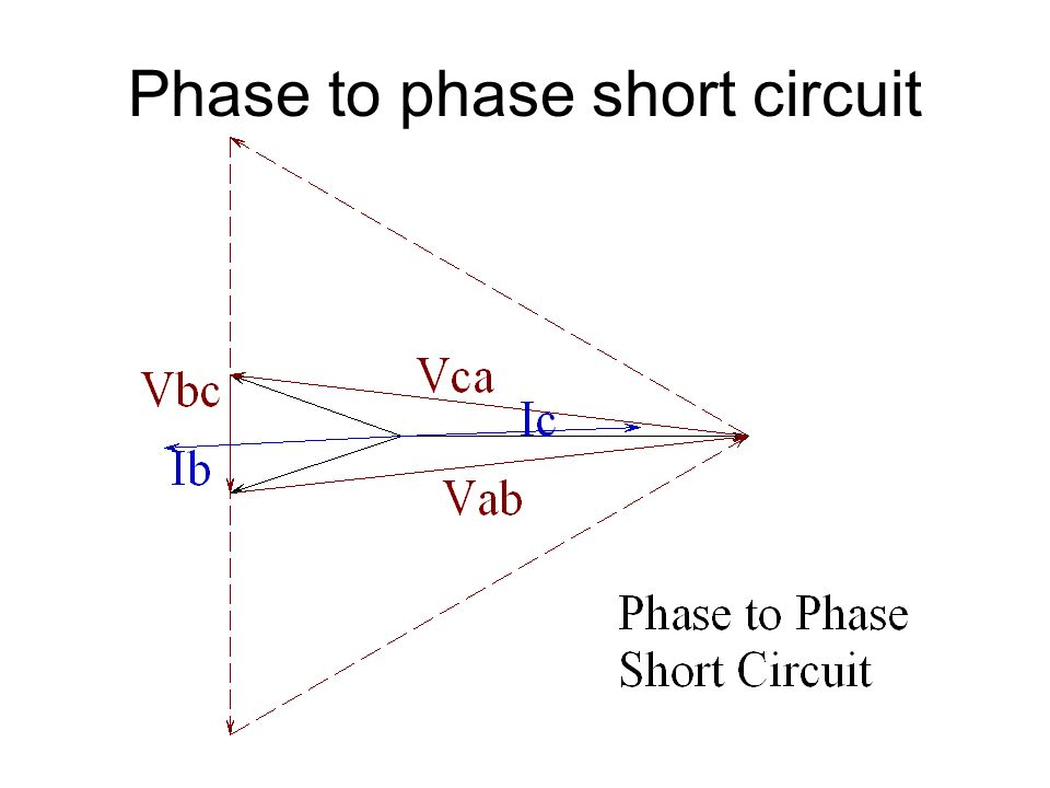 Phase to phase short circuit