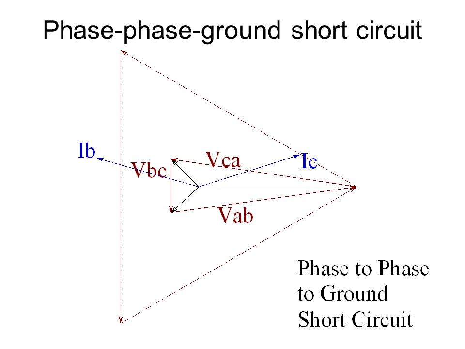 Phase-phase-ground short circuit