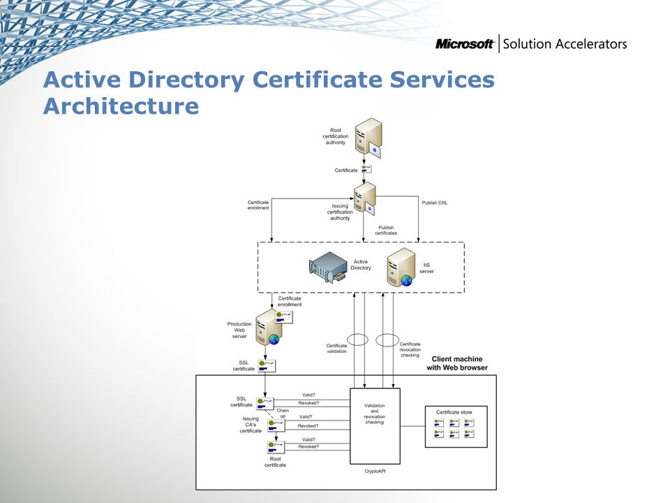 Active Directory ® Certificate Services Infrastructure Planning and ...