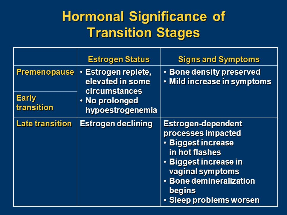 Critical Issue of Disentangling Menopause from Aging S