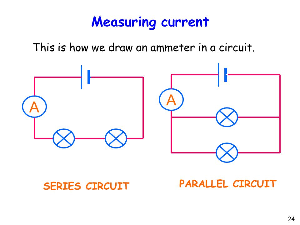 24 Measuring current This is how we draw an ammeter in a circuit.