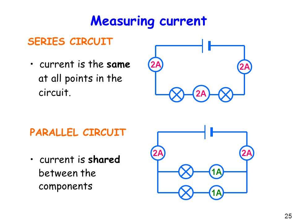 25 Measuring current SERIES CIRCUIT PARALLEL CIRCUIT current is the same at all points in the circuit.