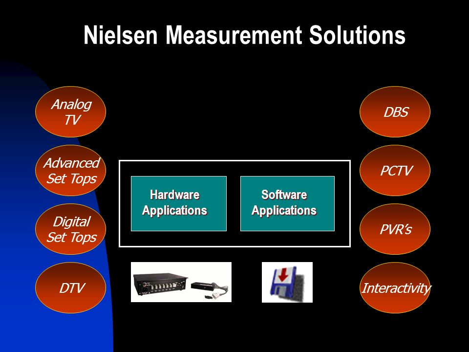 Analog TV DBS Advanced Set Tops PVR's Digital Set Tops PCTV DTVInteractivity Nielsen Measurement Solutions HardwareApplications SoftwareApplications