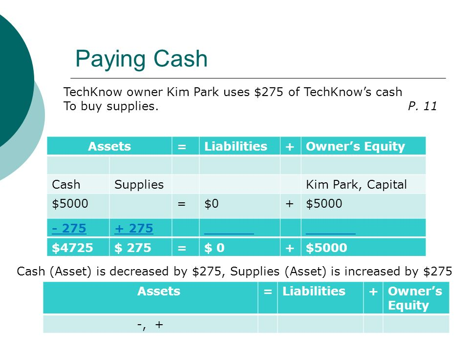 Paying Cash Assets=Liabilities+Owner's Equity CashSuppliesKim Park, Capital $5000=$0+$5000 TechKnow owner Kim Park uses $275 of TechKnow's cash To buy supplies.