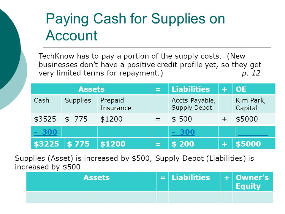 Paying Cash for Supplies on Account Assets=Liabilities+OE CashSuppliesPrepaid Insurance Accts Payable, Supply Depot Kim Park, Capital $3525$ 775$1200=$ 500+$5000 TechKnow has to pay a portion of the supply costs.