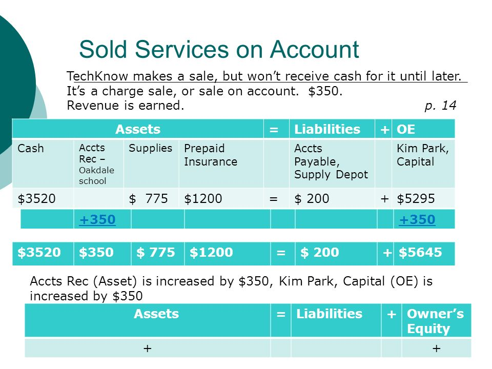 Sold Services on Account Assets=Liabilities+OE Cash Accts Rec – Oakdale school Supplies Prepaid Insurance Accts Payable, Supply Depot Kim Park, Capital $3520$ 775$1200=$ 200+$5295 TechKnow makes a sale, but won't receive cash for it until later.