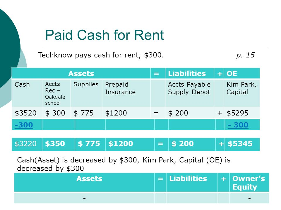 Paid Cash for Rent Assets=Liabilities+OE Cash Accts Rec – Oakdale school Supplies Prepaid Insurance Accts Payable Supply Depot Kim Park, Capital $3520$ 300$ 775$1200=$ 200+$5295 Techknow pays cash for rent, $300.