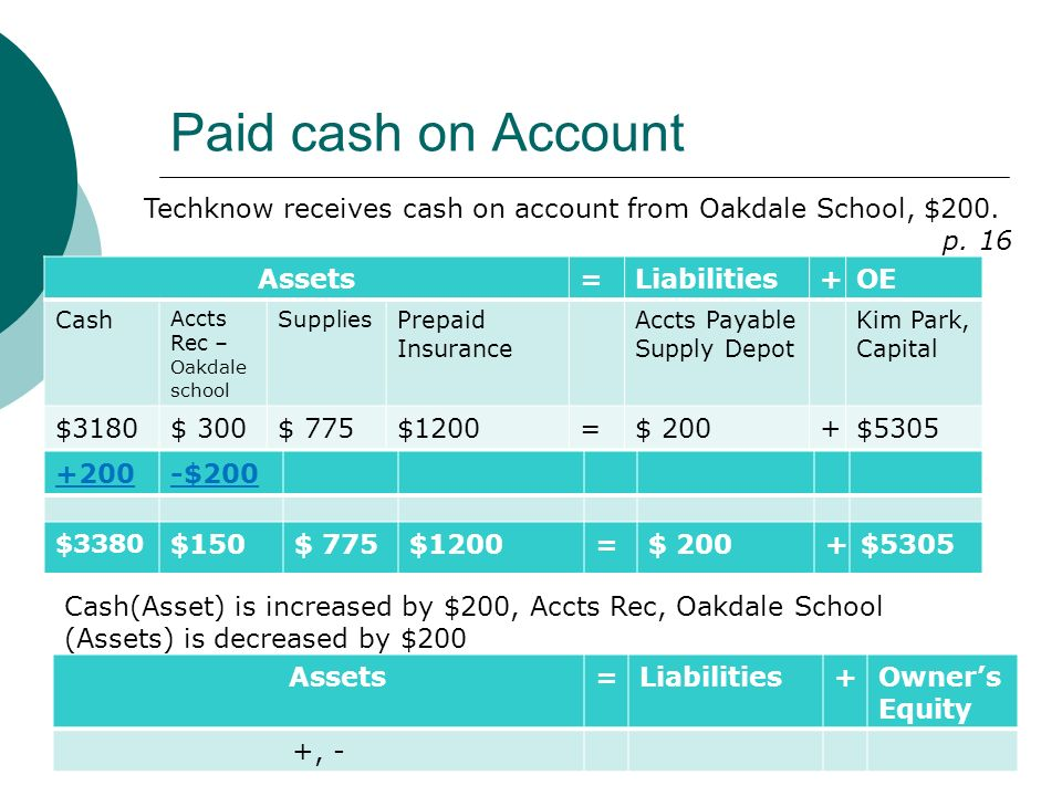 Paid cash on Account Assets=Liabilities+OE Cash Accts Rec – Oakdale school Supplies Prepaid Insurance Accts Payable Supply Depot Kim Park, Capital $3180$ 300$ 775$1200=$ 200+$5305 Techknow receives cash on account from Oakdale School, $200.