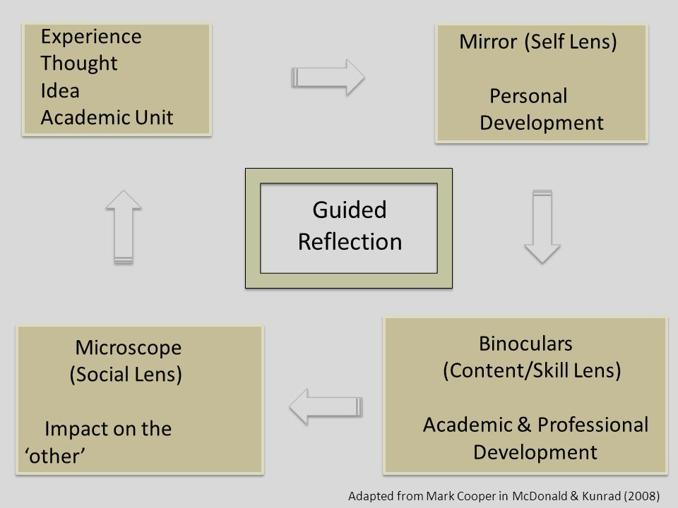 leqadership self reflextion Leadership reflection essay the development of leadership skills is very important because they help to achieve both personal and professional success at the same time, often people faces difficulties with the development of their leadership skills and abilities.
