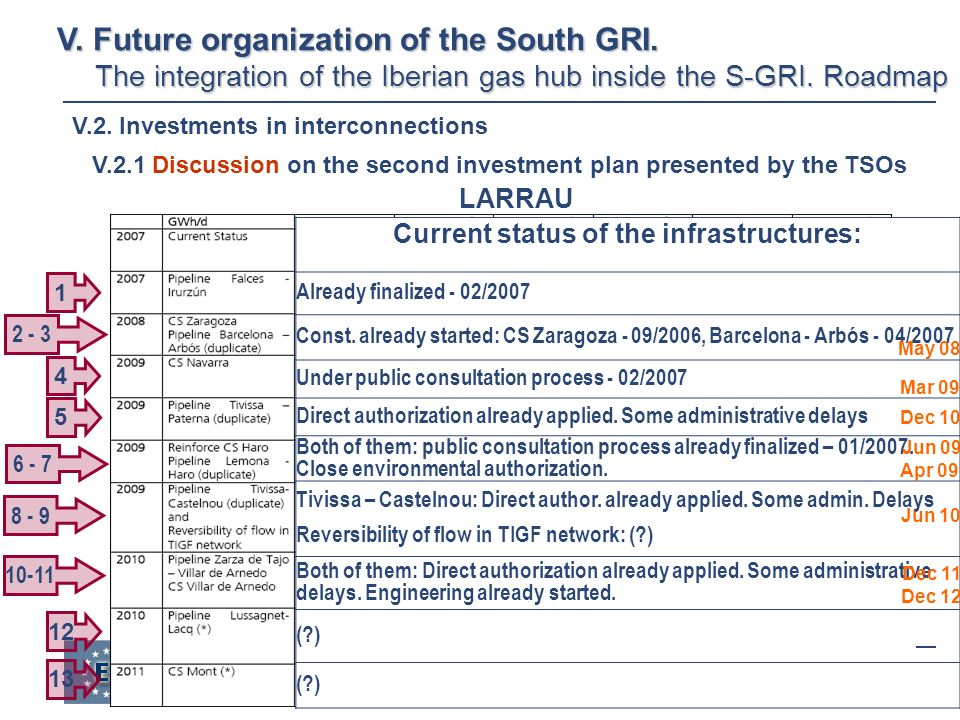 14 V. Future organization of the South GRI.
