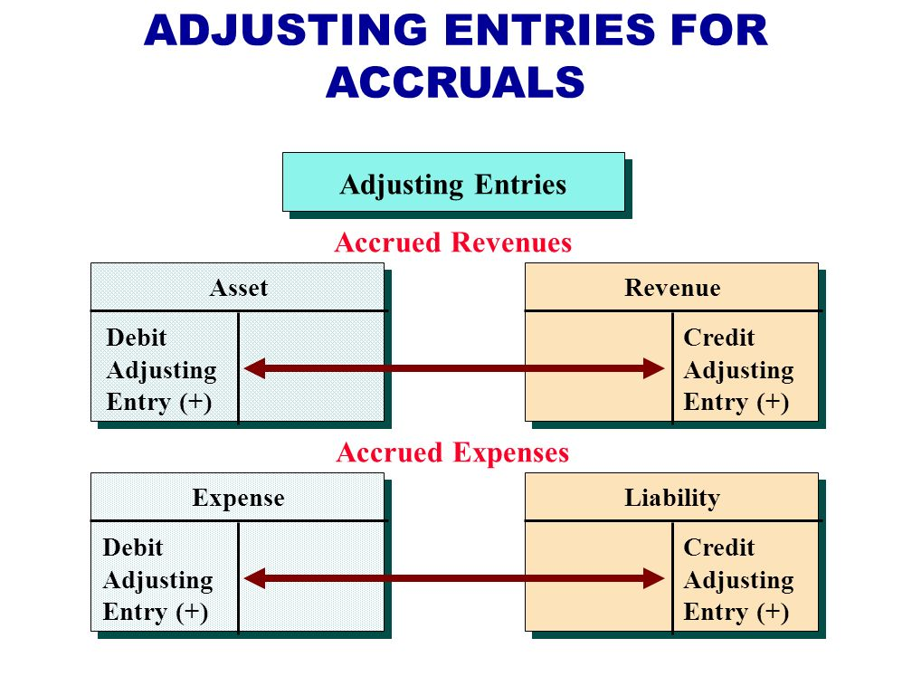 Adjusting Entries Asset Debit Adjusting Entry (+) Accrued Revenues Revenue Credit Adjusting Entry (+) Accrued Expenses Expense Debit Adjusting Entry (+) Liability Credit Adjusting Entry (+) ADJUSTING ENTRIES FOR ACCRUALS