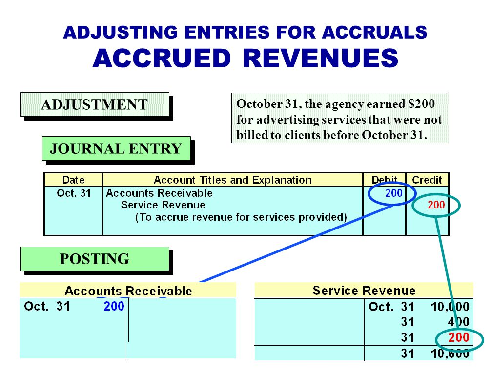 ADJUSTING ENTRIES FOR ACCRUALS ACCRUED REVENUES October 31, the agency earned $200 for advertising services that were not billed to clients before October 31.