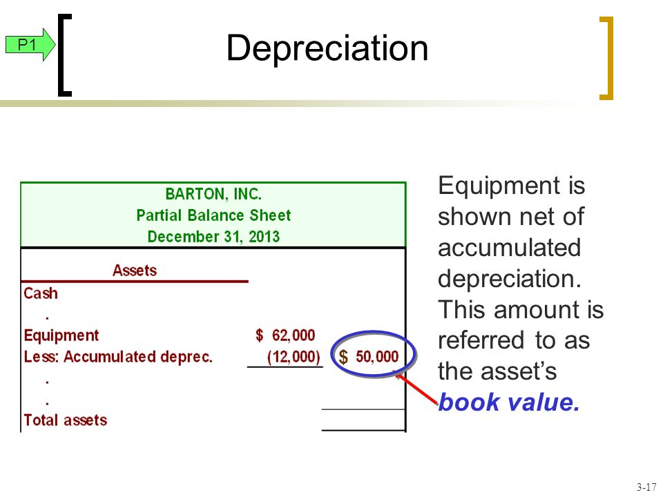Depreciation Equipment is shown net of accumulated depreciation.