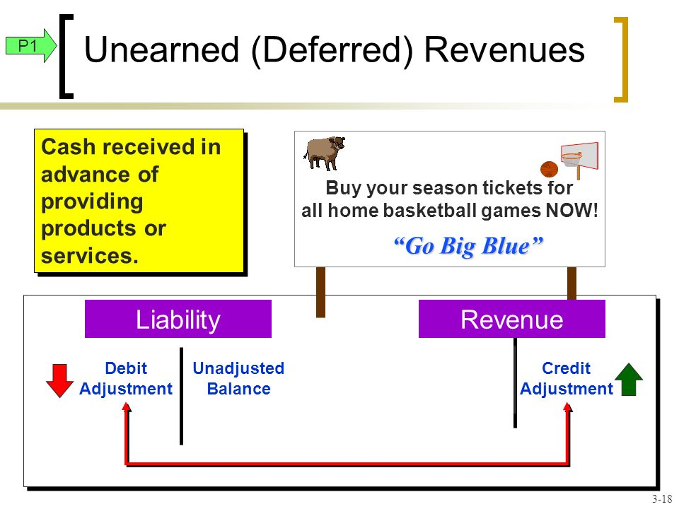 Unearned (Deferred) Revenues Buy your season tickets for all home basketball games NOW.