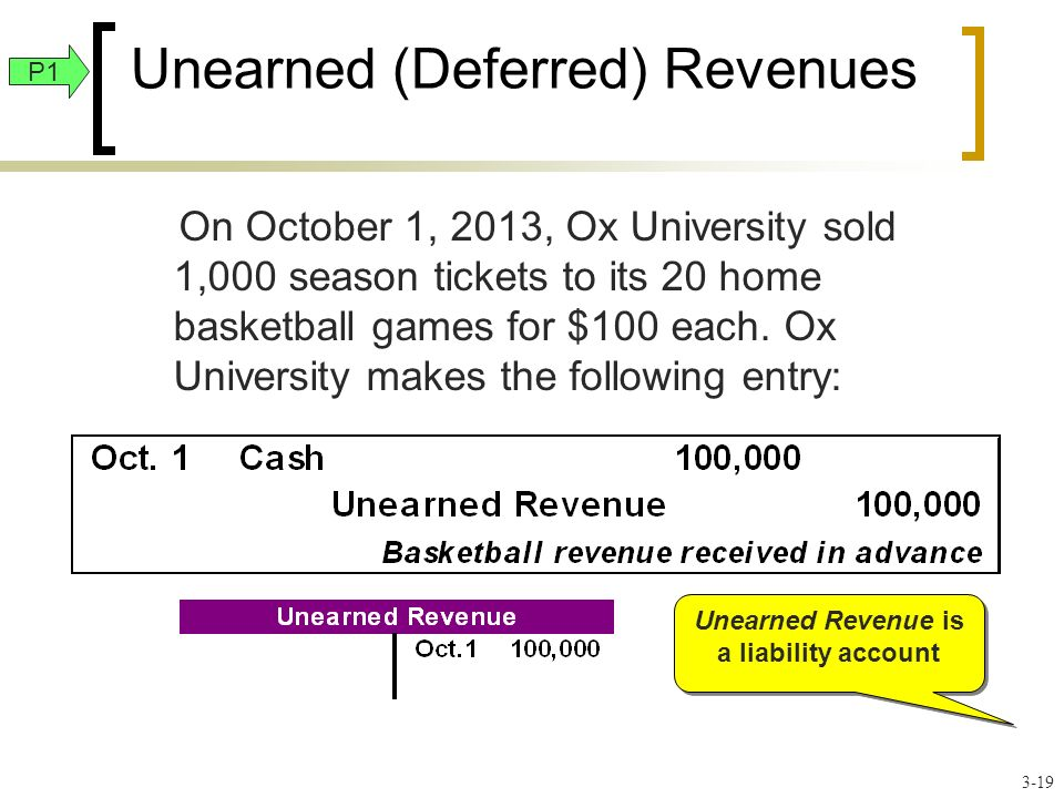 Unearned (Deferred) Revenues On October 1, 2013, Ox University sold 1,000 season tickets to its 20 home basketball games for $100 each.