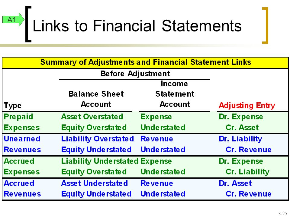 Links to Financial Statements A1 3-25