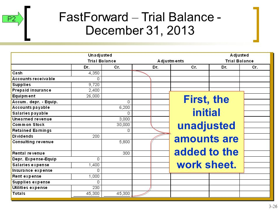 FastForward – Trial Balance - December 31, 2013 First, the initial unadjusted amounts are added to the work sheet.