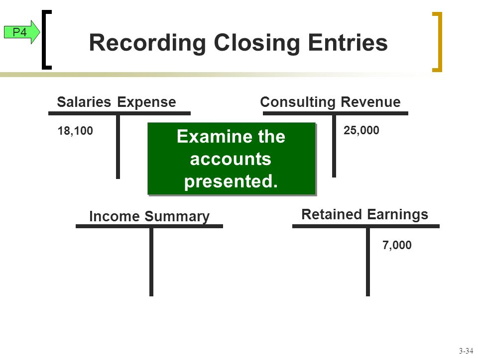 Income Summary Salaries ExpenseConsulting Revenue 18,100 25,000 Retained Earnings 7,000 Examine the accounts presented.