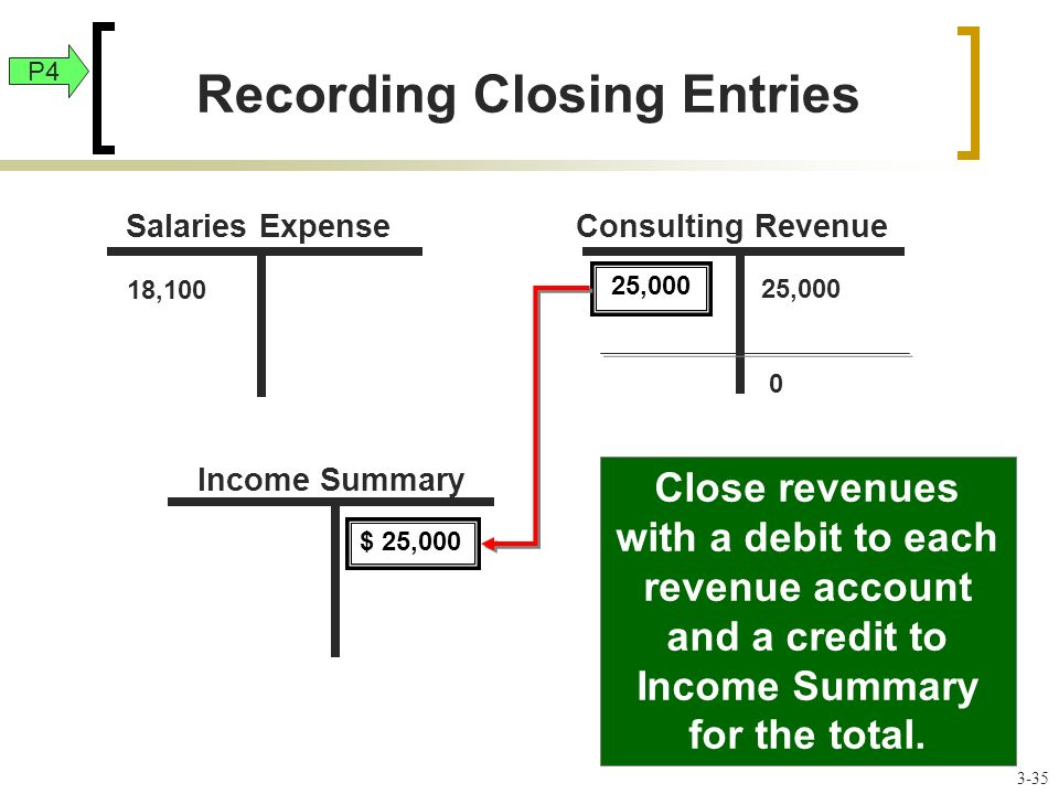 25,000 Close revenues with a debit to each revenue account and a credit to Income Summary for the total.