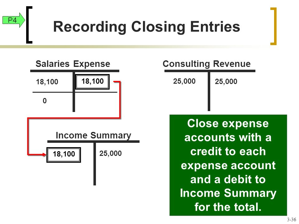 25,000 Close expense accounts with a credit to each expense account and a debit to Income Summary for the total.