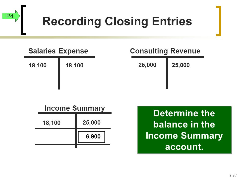 18,100 25,000 18,100 25,000 18,100 Determine the balance in the Income Summary account.