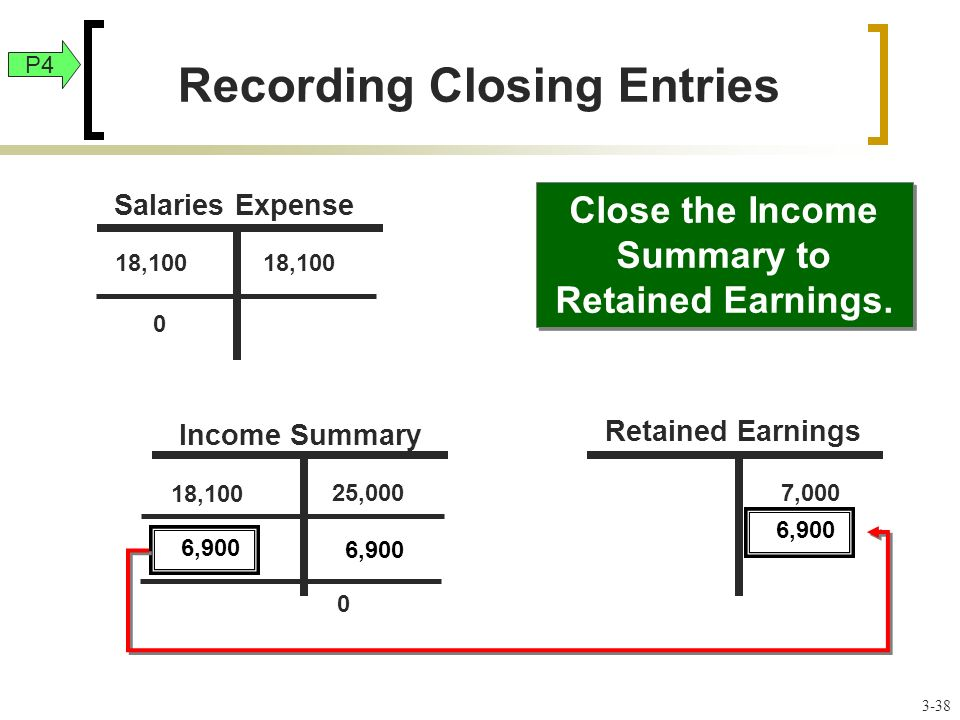 18,100 25,000 18,100 7,000 Close the Income Summary to Retained Earnings.
