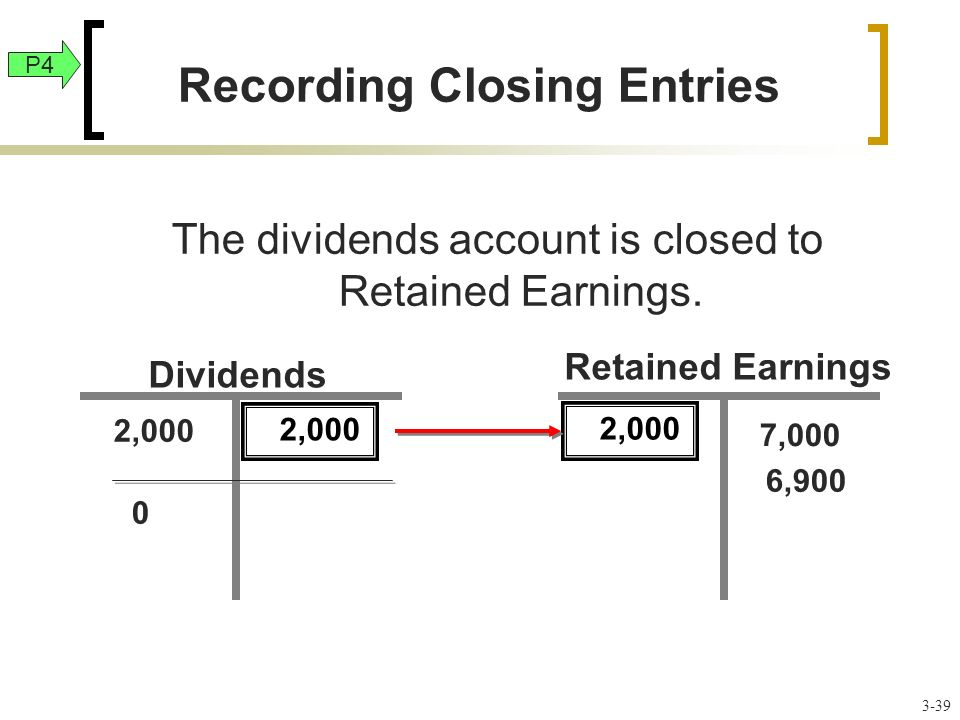 Dividends 2,000 7,000 6,900 Retained Earnings The dividends account is closed to Retained Earnings.
