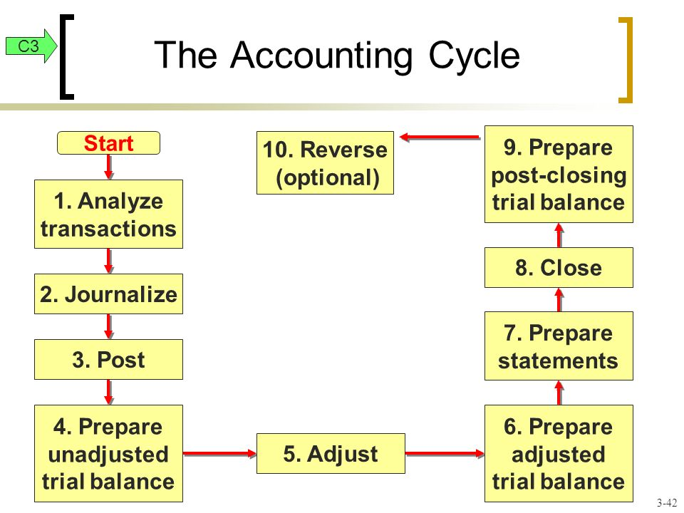 The Accounting Cycle Start 1. Analyze transactions 2.