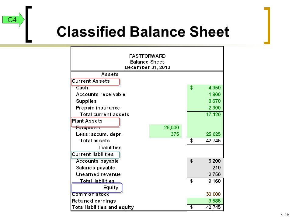Classified Balance Sheet 3-46 C4