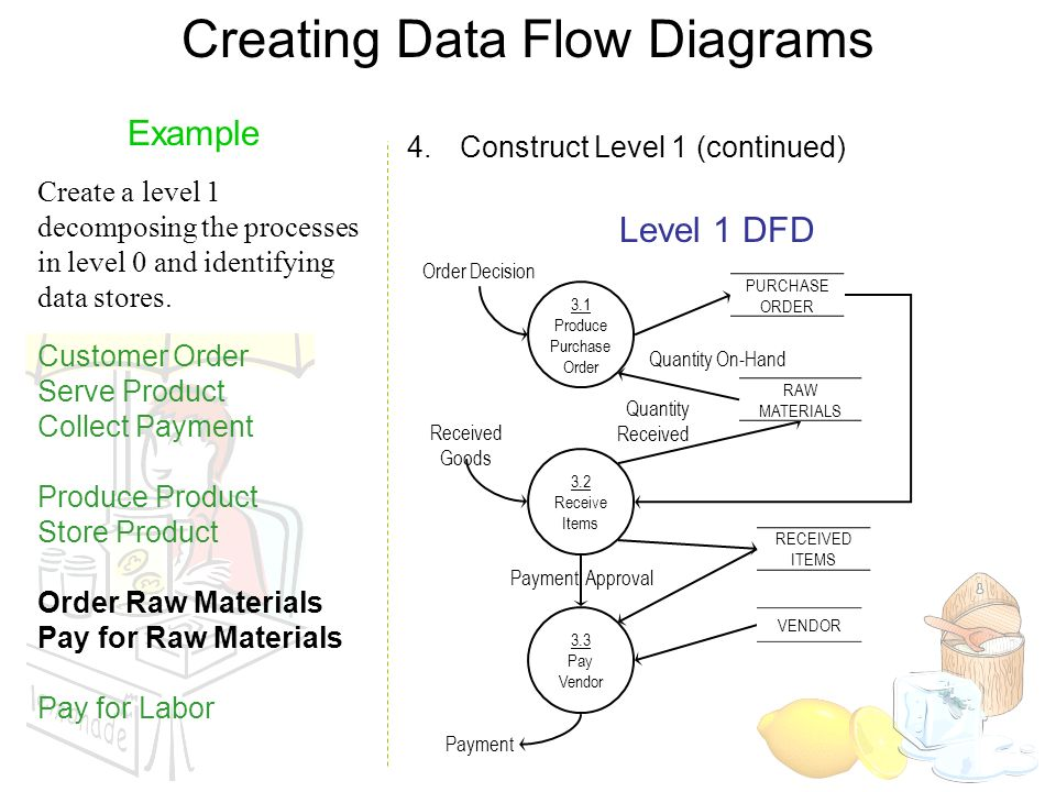 Data flow diagram level 0 1 2 3 examples diy enthusiasts wiring dfd examples yong choi bpa csub creating data flow diagrams steps rh slideplayer com data flow diagram for hotel management system physical data flow ccuart Choice Image