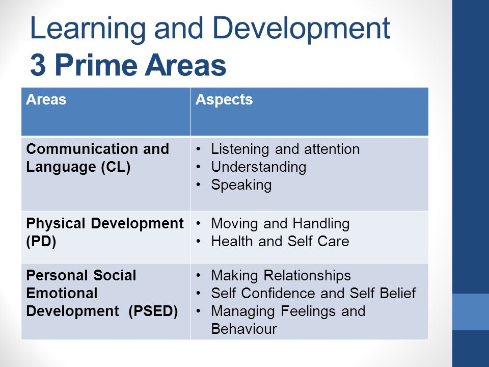 Learning and Development 3 Prime Areas AreasAspects Communication and Language (CL) Listening and attention Understanding Speaking Physical Development (PD) Moving and Handling Health and Self Care Personal Social Emotional Development (PSED) Making Relationships Self Confidence and Self Belief Managing Feelings and Behaviour