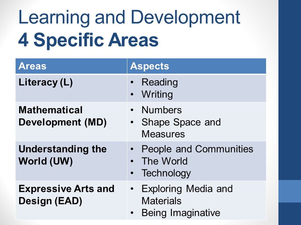 Learning and Development 4 Specific Areas AreasAspects Literacy (L)Reading Writing Mathematical Development (MD) Numbers Shape Space and Measures Understanding the World (UW) People and Communities The World Technology Expressive Arts and Design (EAD) Exploring Media and Materials Being Imaginative